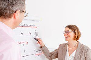 Frau Gessmann und ein (männlicher) Klient am Flipchart, es geht um Kurse und Veranstaltungen, Bild steht aber auch für systemisches Coaching