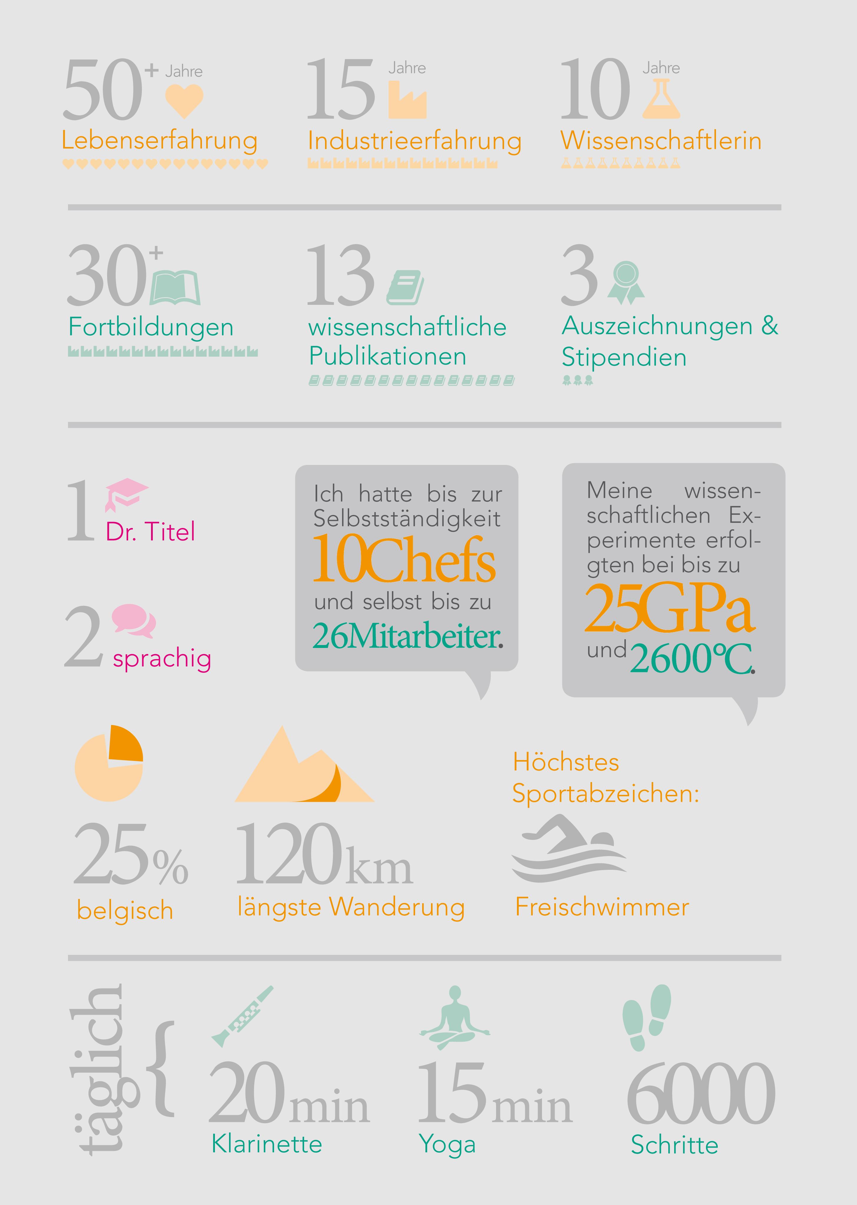 Infografik, Zahlen zu Werdegang und Qualifizierung von Frau Gessmann, z.B. 15 Jahre Industrieerfahrung, 10 Jahre Wissenschaftlerin, 30+ Fortbildungen